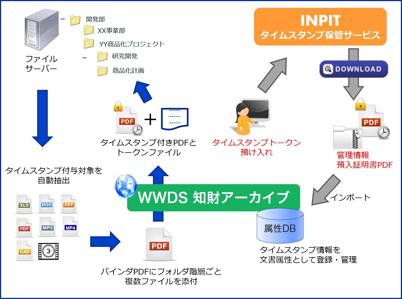 WWDS知財アーカイブ概要図