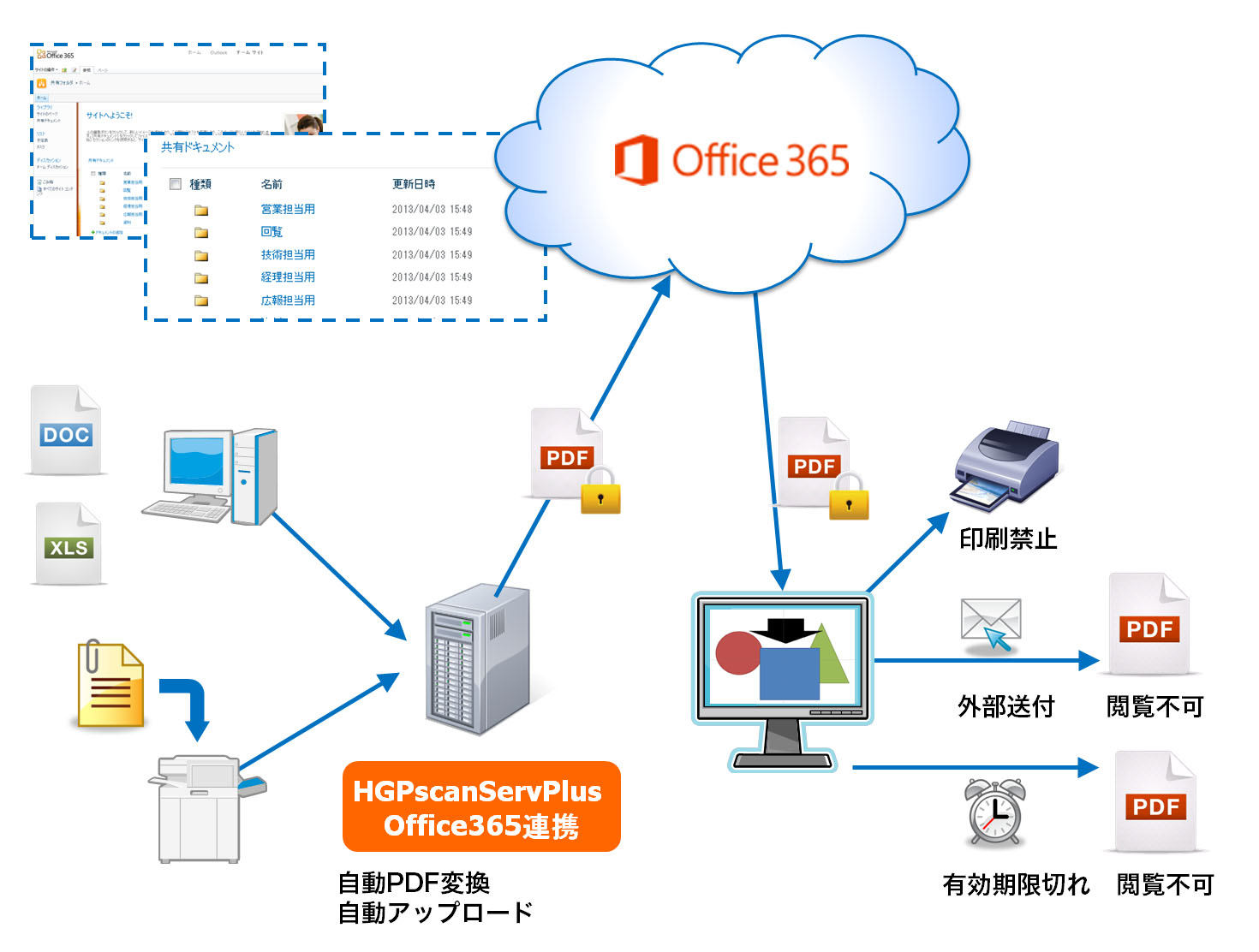 Pscanserv_office365.jpg