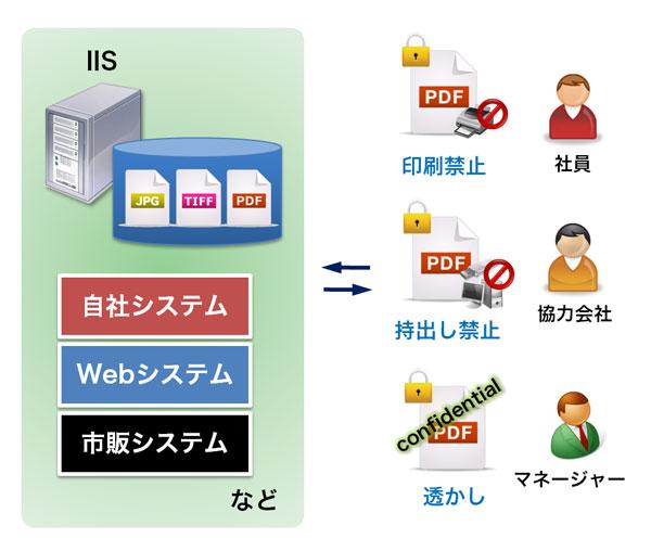 file_gamen_protect-IIS.jpg