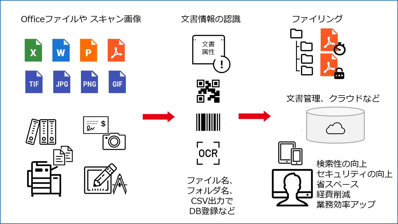 タイムスタンプ 電子署名 e-文書法 セキュリティ PDF変換
