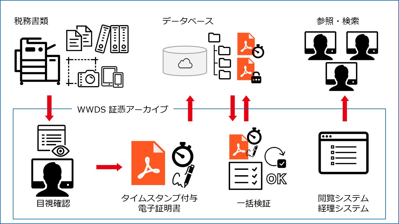 電子帳簿保存法 対応システム
