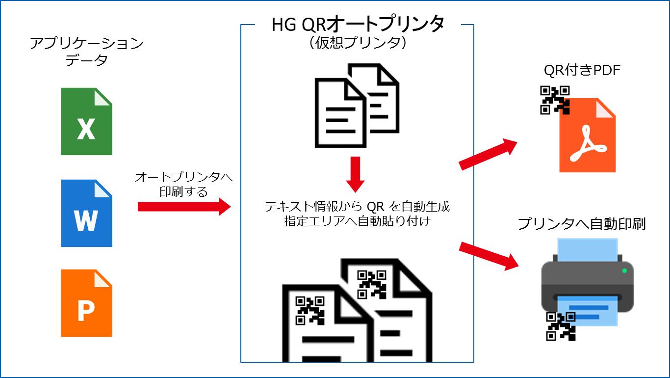pdf プリンタ 自動保存